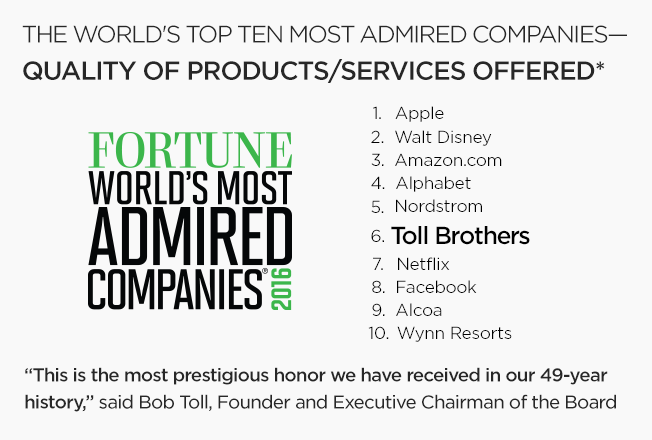 Toll Brothers is one of FORTUNE Magazine's World's Most Admired Companies
